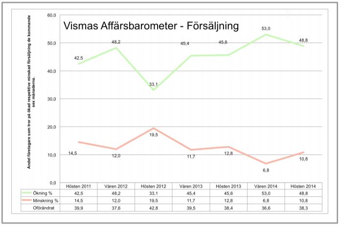 Vismasaffrbarometerdiagramverfrsljning