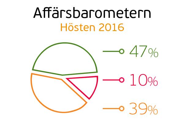 Nu är resultatet av Affärsbarometern för hösten 2016 här.