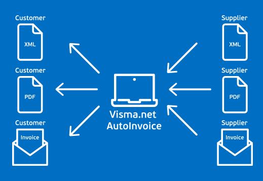e-faktura med Visma.net AutoInvoice