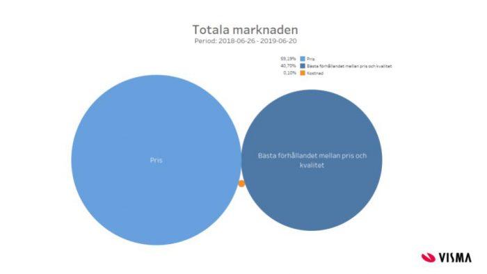 Statistik offentlig upphandling totala marknaden cirklar