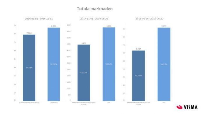 Statistik offentlig upphandling totala marknaden staplar