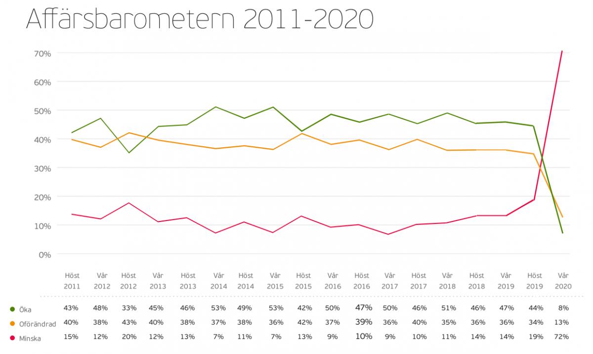 affarsbarometern20112020vismaadvantage