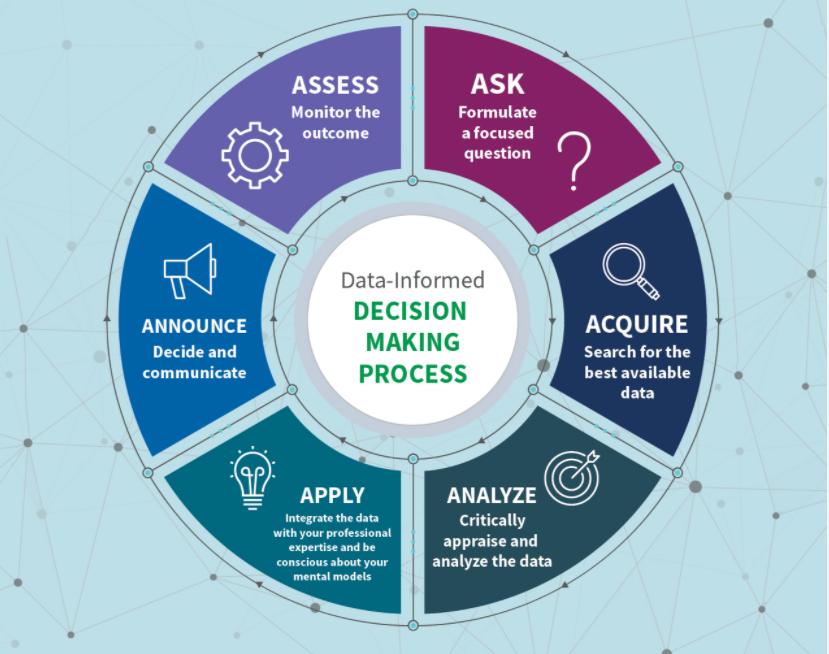 Qliks 12-stegs guide för datainformerade beslut